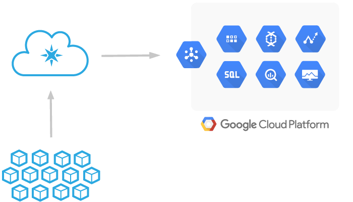 Particle and Google Cloud Platform architecture diagram