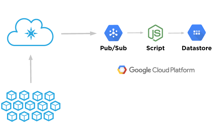 Data architecture for Google Cloud Platform + Particle integration example with Datastore